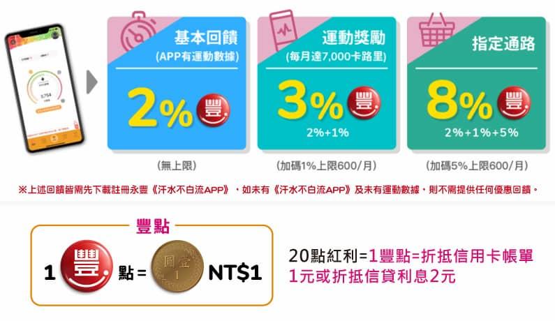 永豐 SPORT 卡一般消費最高 3%、指定通路最高 8% 回饋
