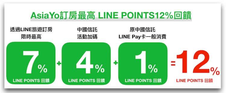 AsiaYo 訂房透過 LINE 旅遊導購享限時最高 12% LINE Points 回饋