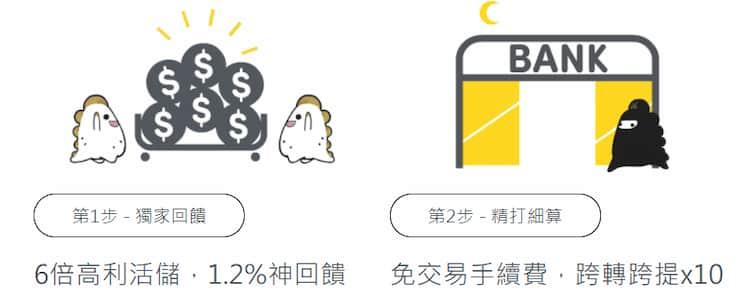 兆豐 Megalite 數位帳戶享 NT$10 萬內活存 1.2%