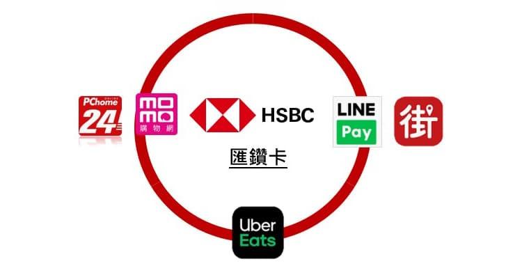 匯鑽卡指定通路享最高 3% 回饋,達成指定門檻享最高 6% 回饋