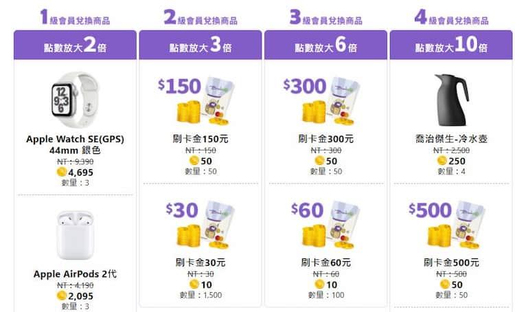 Bankee 信用卡取得的金鑽點數可按照社群圈等級兌換不同獎品