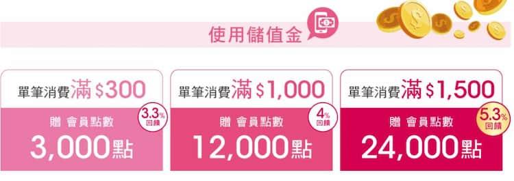 寶雅使用儲值金單筆消費滿額享最高 5.3% 回饋