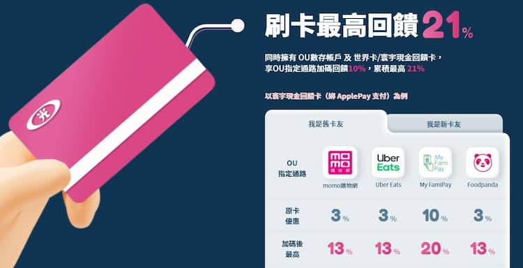 新光寰宇現金回饋卡搭配 OU 數位帳戶,享最高 21% 回饋