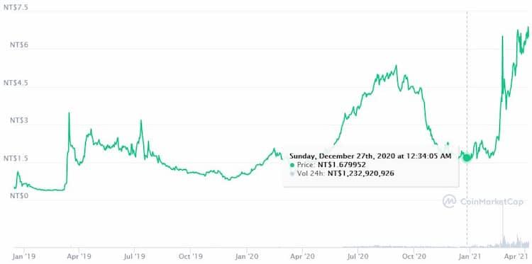 CRO 的價格差,與前陣子相比已有 400% 的漲跌幅