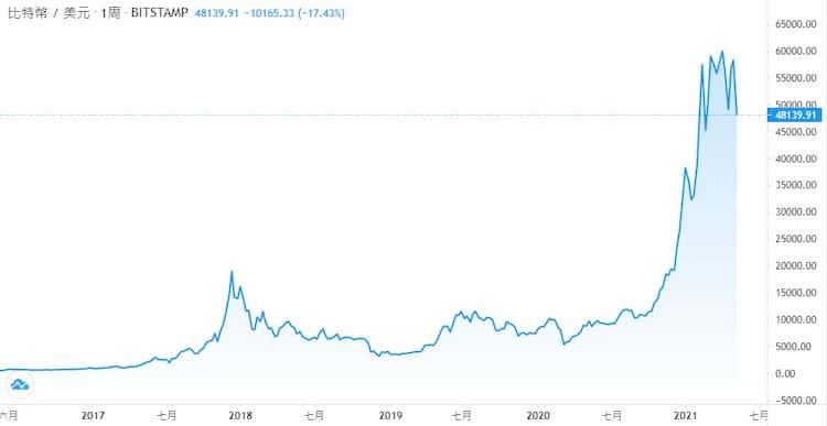 比特幣為市值第一的加密貨幣,但相比法幣還是有劇烈的匯率起伏