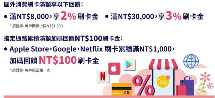 遠銀卡指定通路消費滿 NT$1,000 享 10% 刷卡金,滿額再享 2~3% 刷卡金