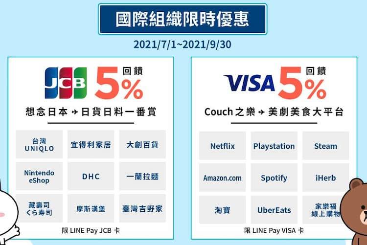 中信 LINE Pay 聯名卡按照發卡銀行享不同指定通路登錄後 5% 回饋