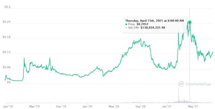 CRO 屬非穩定幣,價格起伏劇烈,需特別注意是否能承擔漲跌風險