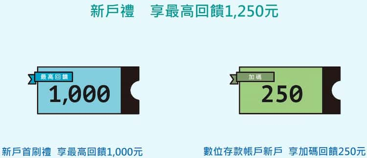 玉山新戶申請數位帳戶和指定信用卡且綁五倍券,最高享 NT$1,250 回饋