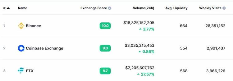 20210929 交易量數據,可看出幣安交易量遠勝第二名的 Coinbase 與 FTX
