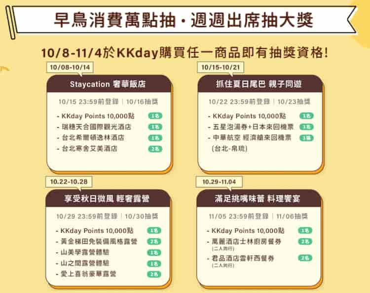 KKday 消費就享每週抽不同品項,其中皆包含 10,000 點 KKday Points