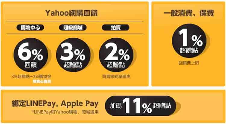 Yahoo 聯名卡一般消費、平台消費與指定通路回饋,最高 17%